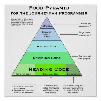 Programmer's Food Pyramid Poster