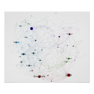 Programming Languages Influence Network 2014 Poster