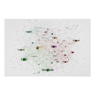 Programming Languages Graph