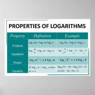 Properties of Logarithms Math Poster Chart
