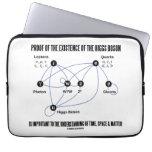 Prueba de la existencia del bosón de Higgs Fundas Computadoras