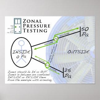 Prueba de presión zonal durante la prueba de la pu póster