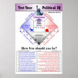 Prueba política del índice de inteligencia posters