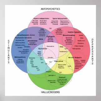 Psycotropic Drug Chart Print