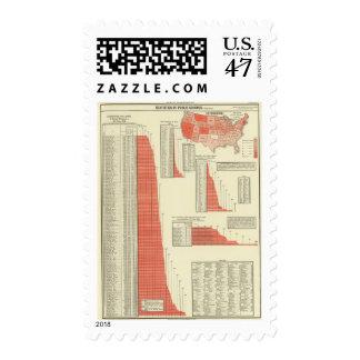 Public schools postage