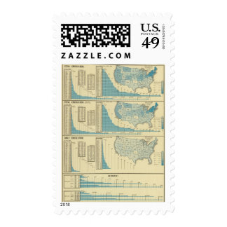 Publications and circulation postage