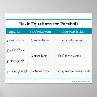 Quadratics: Parabola Basic Equations Posters