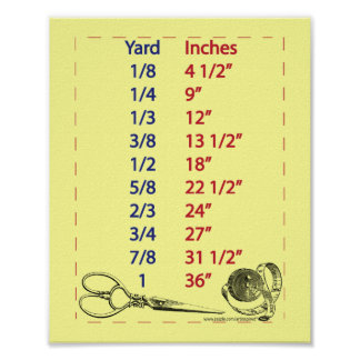 Quilters and Sewers Yard Measurements Poster