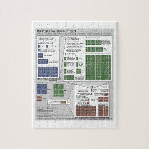 Radiation Dose Chart (by Randall Munroe) Jigsaw Puzzle