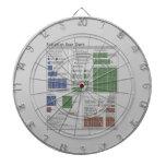 Radiation Dose Chart (Physics) Dart Board