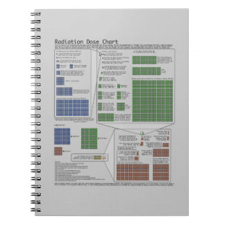 Radiation Dose Chart (Physics) Notebook