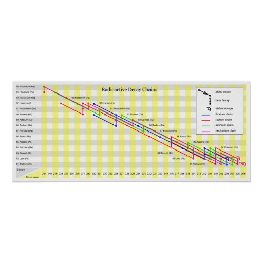 Radioactive Decay Chains of Non Synthetic Elements Print
