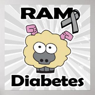 RAM Diabetes Poster
