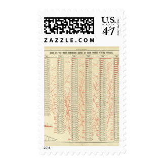 Rank of cities stamp