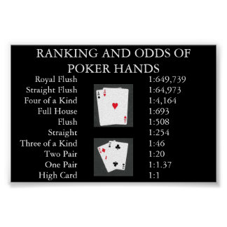 Ranking and Odds of Poker Hands Print