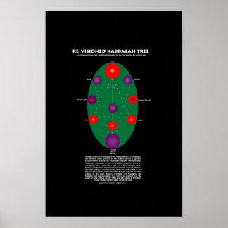 Re-Visioned Kabbalah Tree Poster