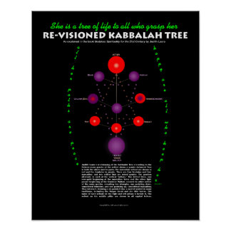Re-Visioned Kabbalah Tree with Text Poster