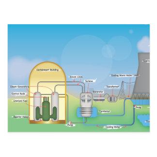 Reactor nuclear postal