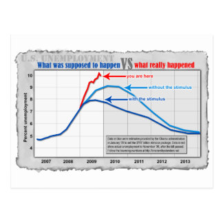 Real unemployment versus projection postcard