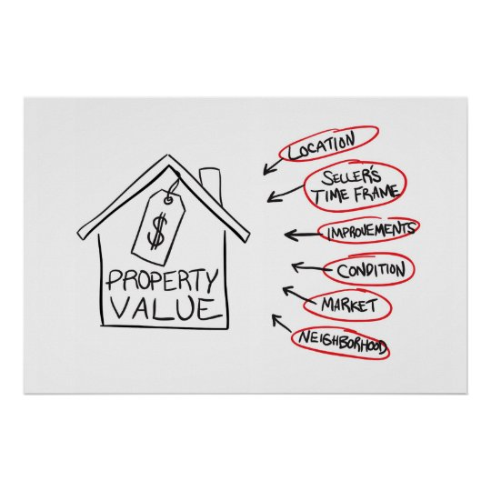 Realty Property Values Flow Chart