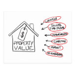 Realty Property Values Flow Chart Post Card