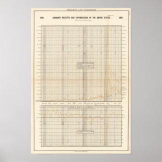 Recibos y gastos de los E.E.U.U. Poster