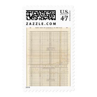 Recibos y gastos de los E.E.U.U. Timbres Postales