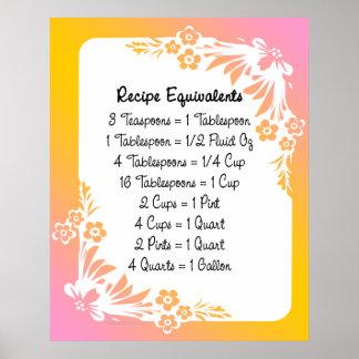 Recipe Equivalents Pastel Floral Art Print