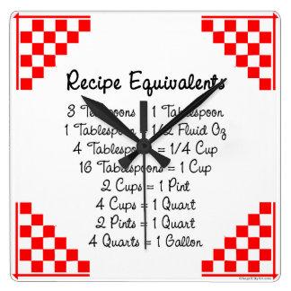 Recipe Equivalents Red White Kitchen Clock