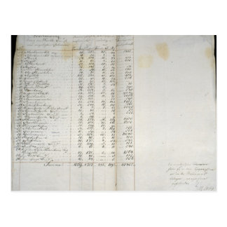 Record of colonies in Warthebruch, Poland, 1775 Post Card