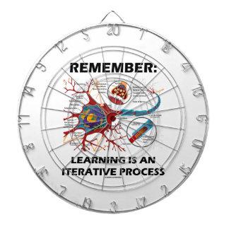 Recuerde: El aprendizaje es una sinapsis de