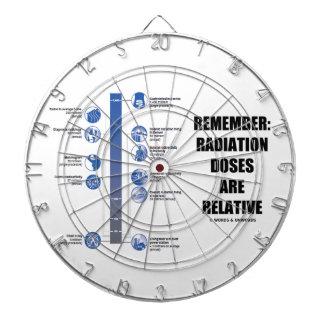 Recuerde: Las dosis de radiación son la física