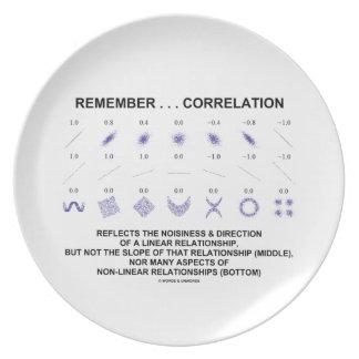 Recuerde que la correlación refleja la relación plato