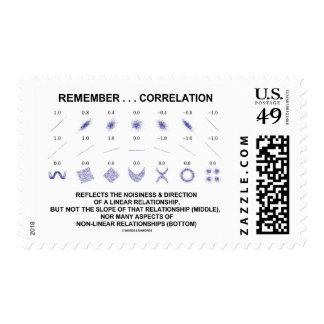 Recuerde que la correlación refleja la relación timbres postales