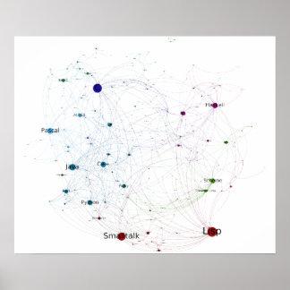 Red de programación 2014 de la influencia de los póster