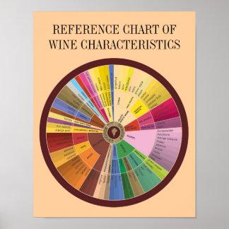 REFERENCE CHART OF WINE CHARACTERISTICS
