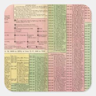 Reglas romanas de la cronología calcomanías cuadradass personalizadas