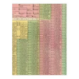 Reglas romanas de la cronología postales