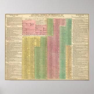 Reglas romanas de la cronología póster