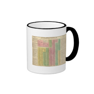 Reglas romanas de la cronología tazas de café