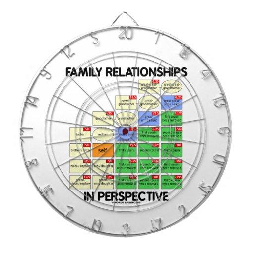 Relaciones de familia en la perspectiva (genealogí