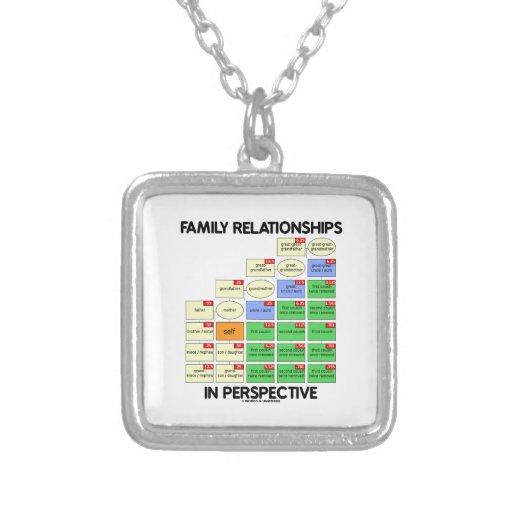 Relaciones de familia en la perspectiva (genealogí grimpola
