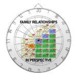 Relaciones de familia en la perspectiva (genealogí tabla dardos