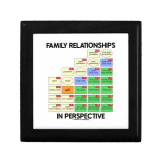 Relaciones de familia en la perspectiva (genealogí caja de recuerdo