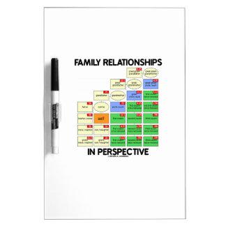 Relaciones de familia en la perspectiva (genealogí tablero blanco