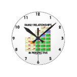 Relaciones de familia en la perspectiva (genealogí relojes de pared