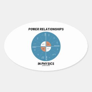 Relaciones del poder en la física (carta de la pegatinas ovaladas