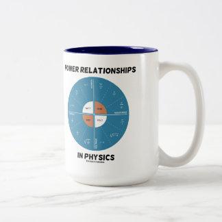 Relaciones del poder en la física (carta de la rue taza de café