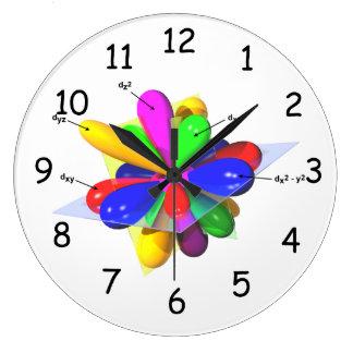 Reloj de los orbitarios