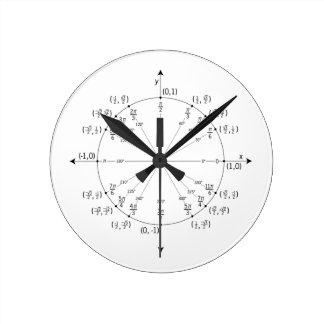 Reloj del círculo de unidad